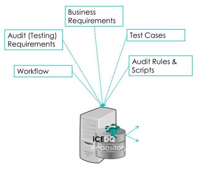 iCEDQ Repository - iCEDQ
