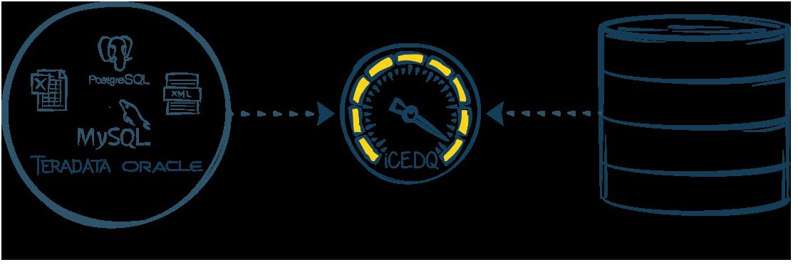 Testing Across Data Platforms-iCEDQ