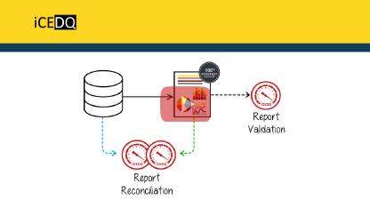 BI Report Testing Dashboard Testing-iCEDQ