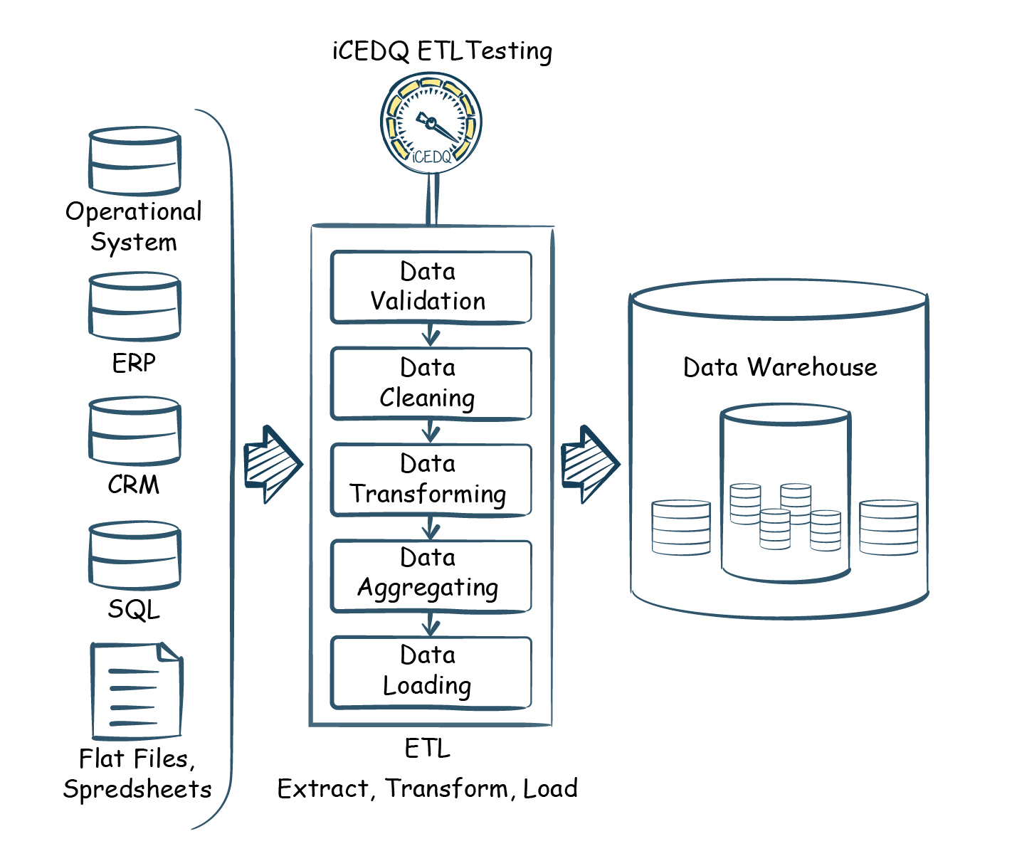 Why etl testing is required