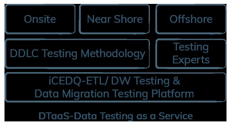 DTaaS-Data Testing as a Service-iCEDQ