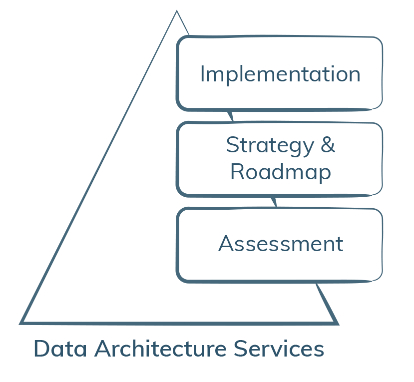 Data Architecture Services-iCEDQ