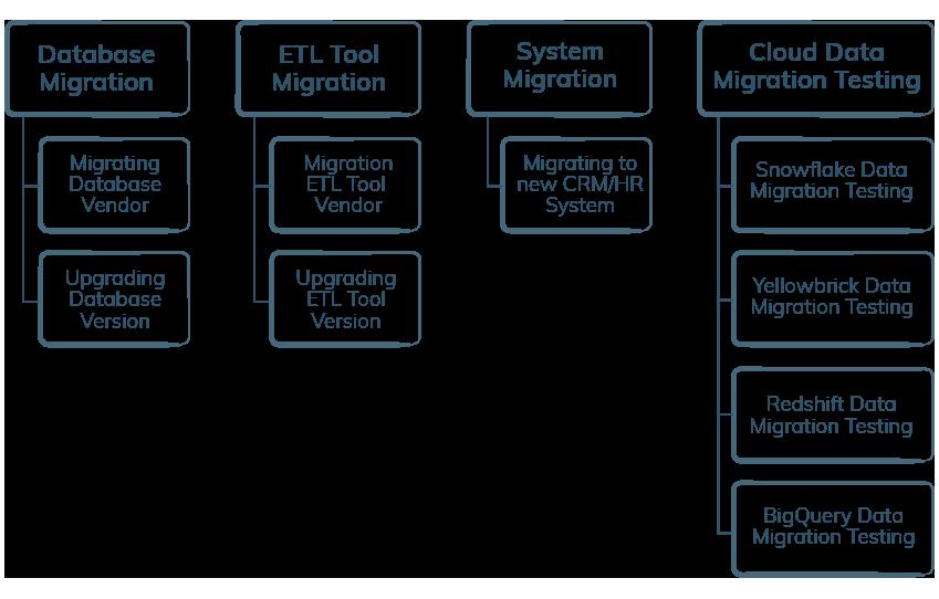 Data Migration Services-iCEDQ