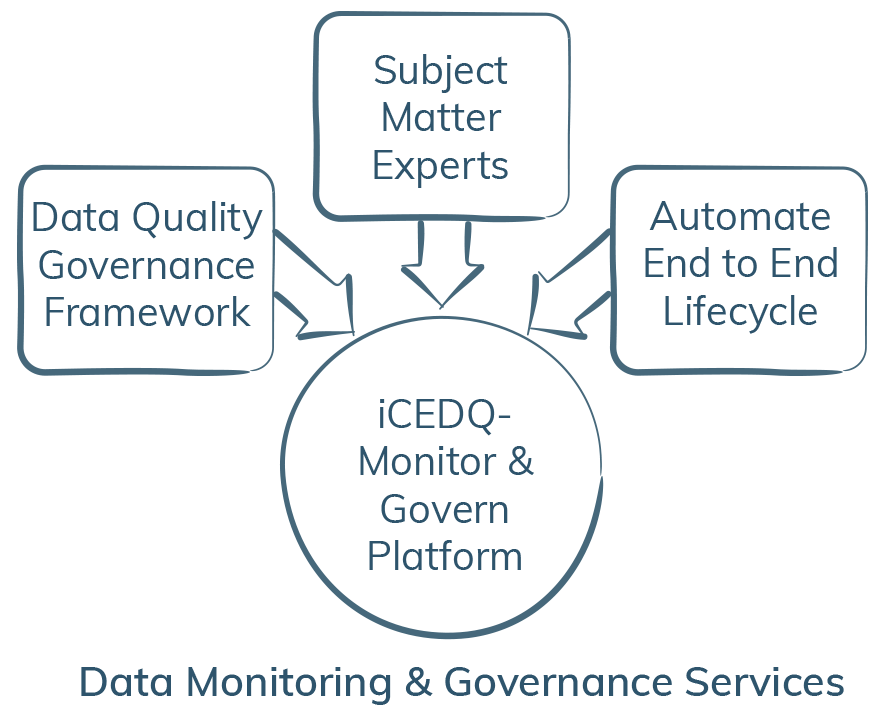 Data Monitoring & Governance Services-iCEDQ