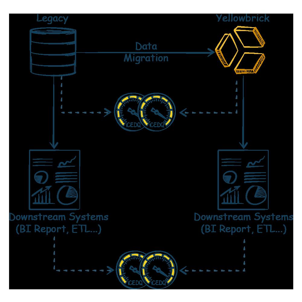 Yellowbrick Data Migration Testing with iCEDQ