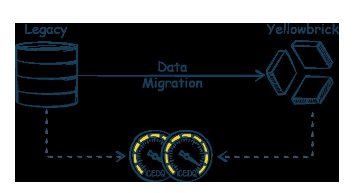 Yellowbrik Migration Testing-iCEDQ